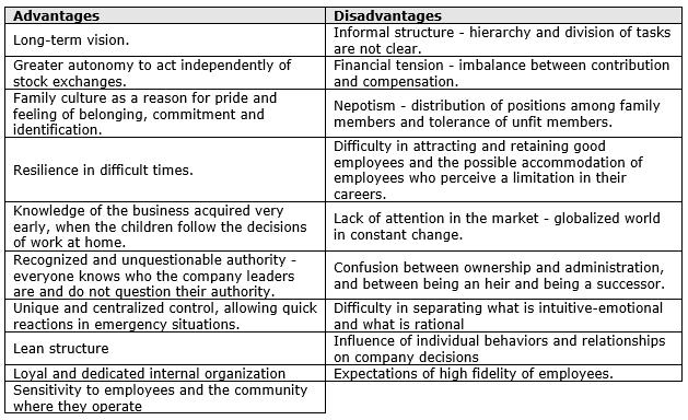 Proposta metodológica para desenvolvimento de cenários