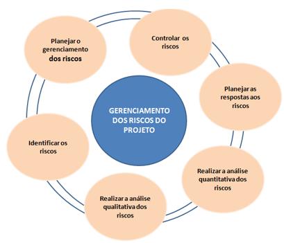 Vista do Gestão de riscos em projetos de software: uma abordagem baseada em requisitos não funcionais   Sistemas & Gestão