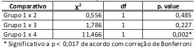 Tabela 4